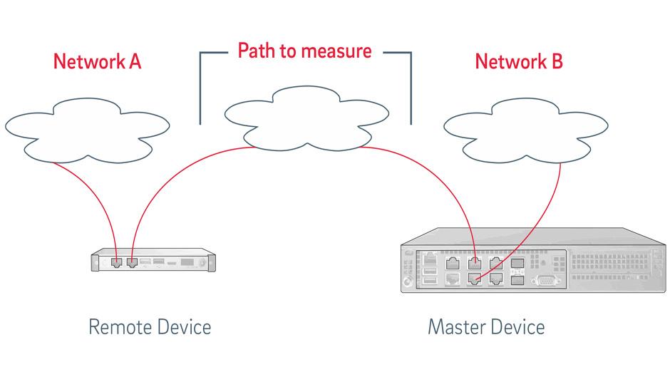 Netzwerk-Monitoring in der Josefs-Gesellschaft