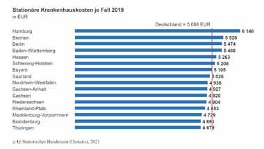 Stationäre Krankenhausversorgung in Euro