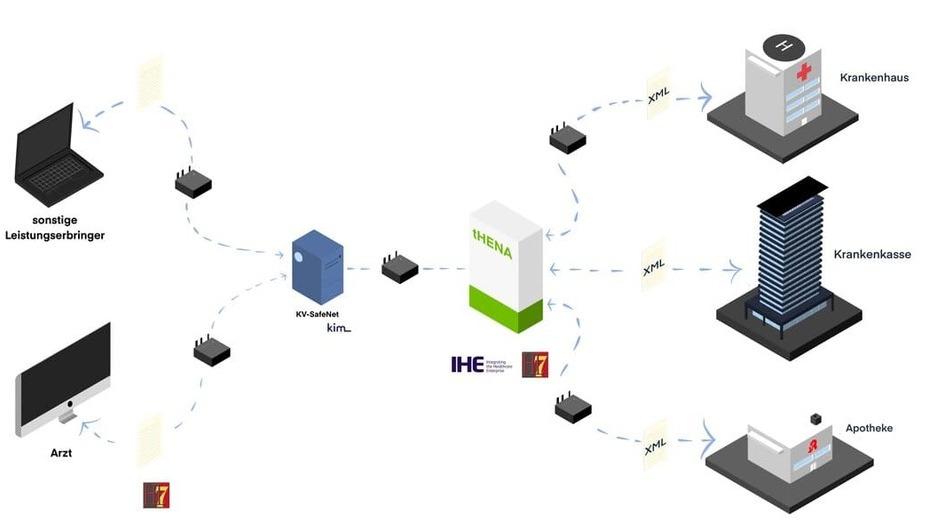Strukturierte Abbildung elektronischer Verordnungen