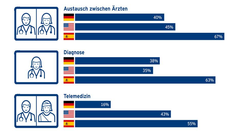 Deutschland hinkt bei Digitalisierung in der Medizin hinterher