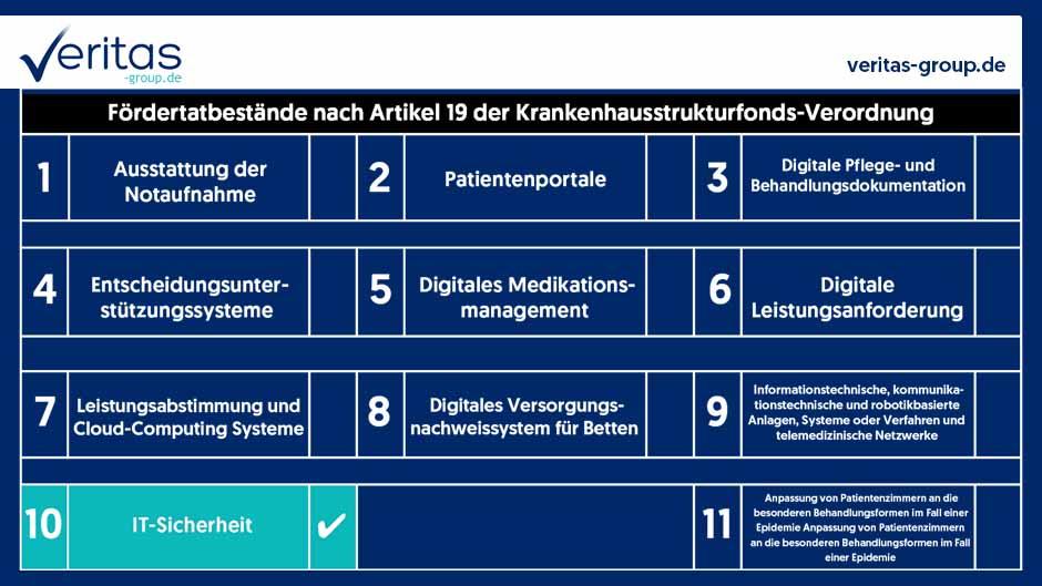 Veritas Management Group GmbH & Co. KG