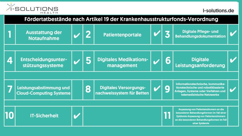 i-SOLUTIONS Health GmbH