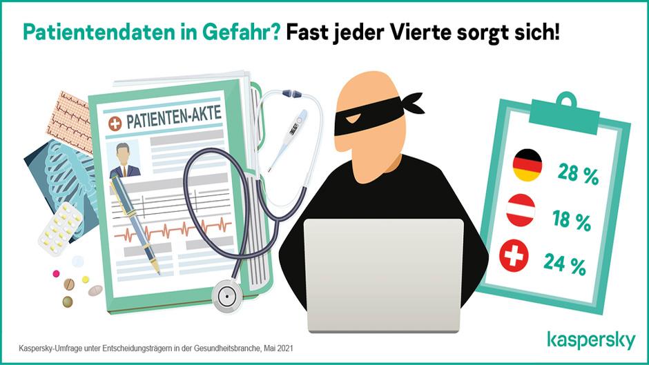 Kaspersky-Studie offenbart IT-Sicherheitslevel im deutschen Gesundheitswesen